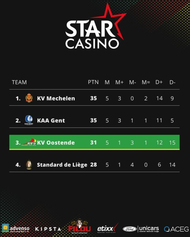 Saturday will be about the honour but we can look back on a fantastic journey. #kvokvm #jpl #kvoostende