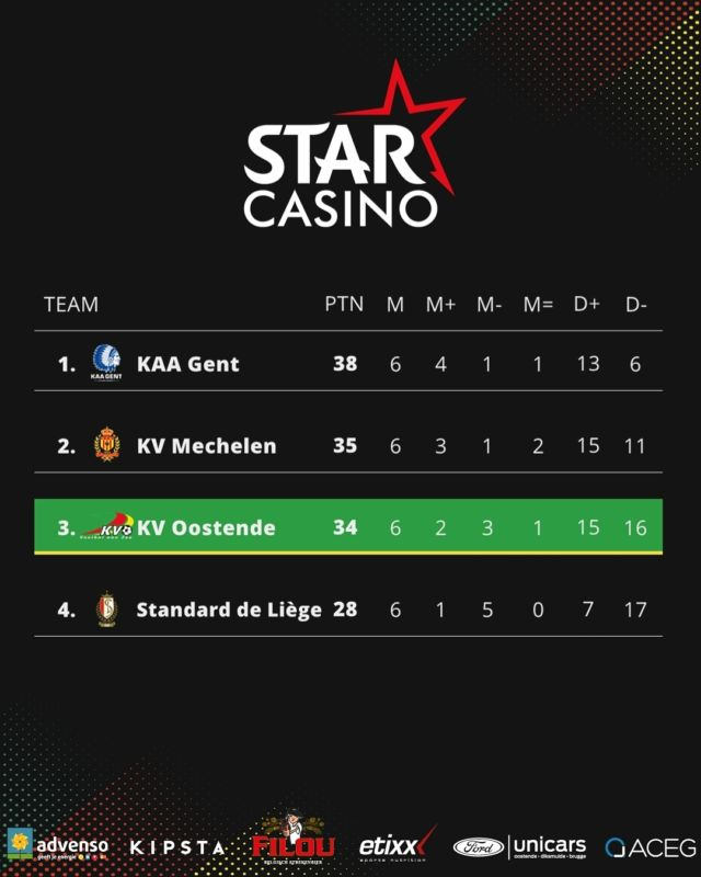 Proud of our season ! #stakvo #jpl #kvoostende