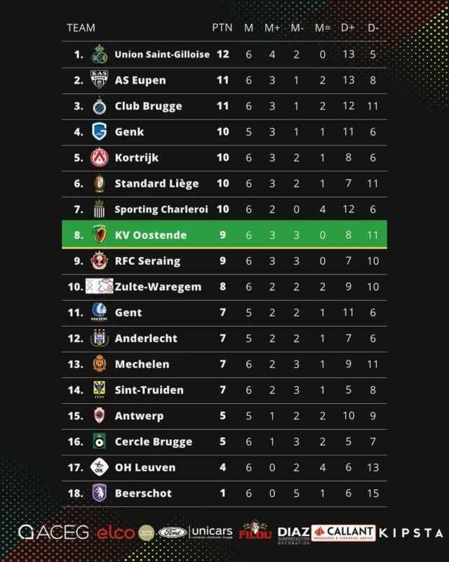 Well, it could have been very nice but this isn't bad either for sure! 😉 #kvozwa #jpl #kvoostende